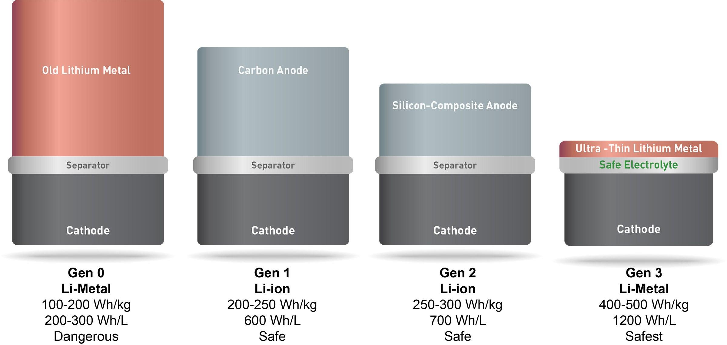 solidenergy graphique