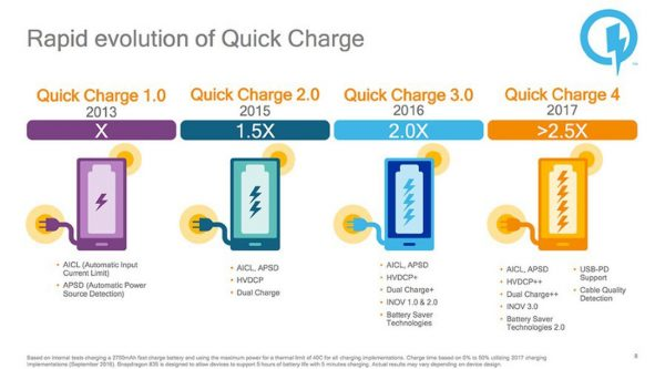 qualcomm quickcharge 4