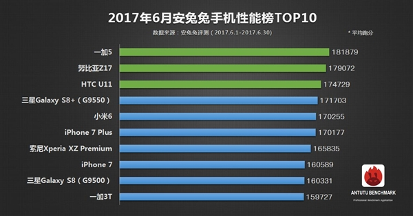 AnTuTu-top-10-smartphones-June