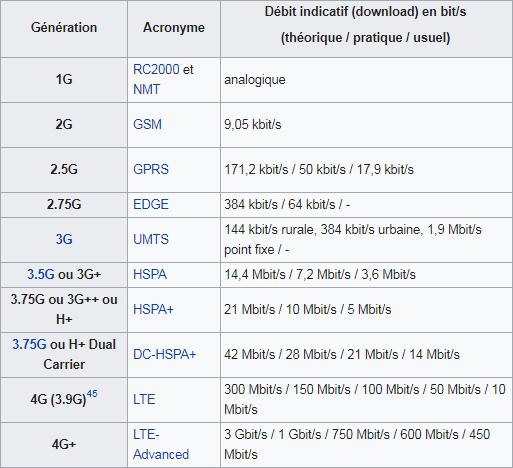 1G 2G 3G 4G 5G