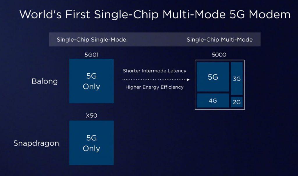 Huawei-Balong-5000