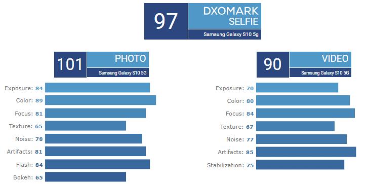 galaxy s10 5g dxomark