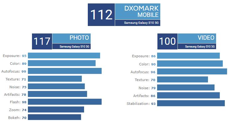dxomark galaxy s10 5g