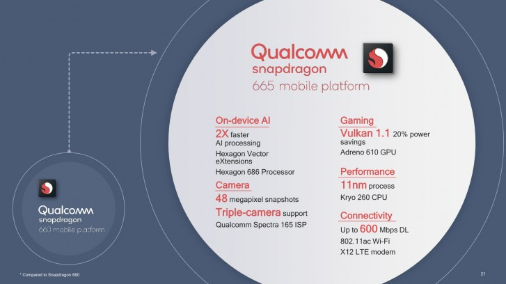 snapdragon 665 mobile