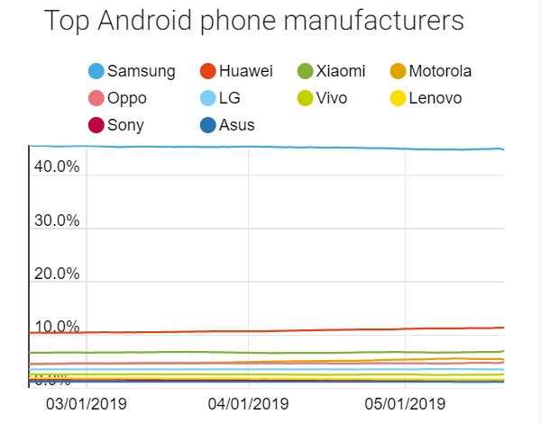 top phone android