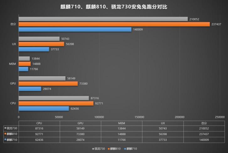huawei nova 5 score benchmark