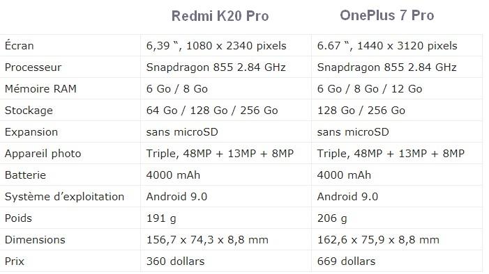 redmi-k20-pro-vs-oneplus-7-comparaison