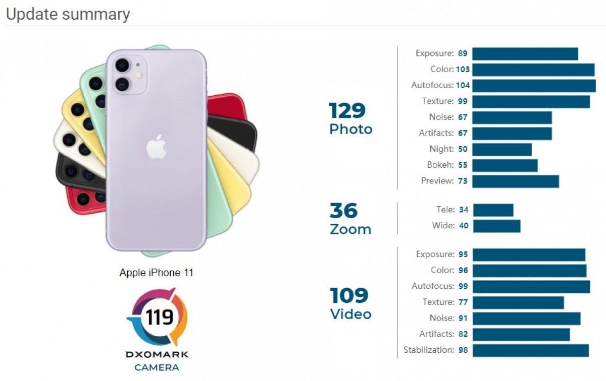 iphone 11 dxomark 2020